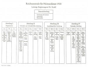 Orgstruktur_der_RfH_1920_aus_Wippermann_1976__S._532