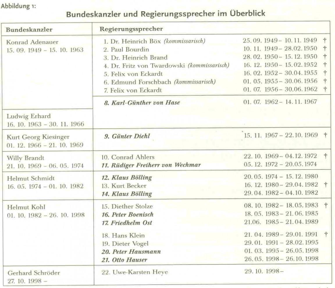 Regierungssprecher 1949-1998 Tenscher 2002 S. 45